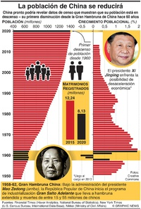 ASIA: La población de China descenderá (1) infographic