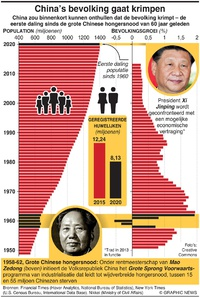 AZIË: China's bevolking gaat krimpen (1) infographic