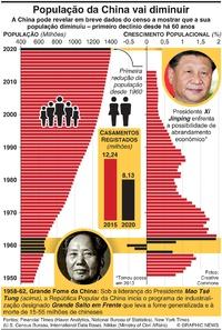 ÁSIA: População da China vai diminuir (1) infographic