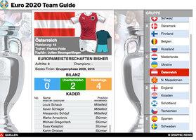 FUSSBALL: UEFA Euro 2020 Team Guide interactive infographic