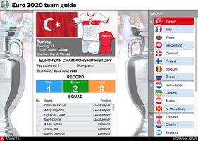 SOCCER: UEFA Euro 2020 team guide interactive infographic