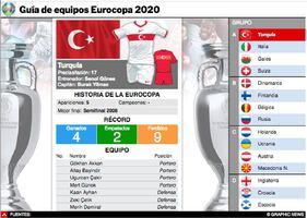SOCCER: Guía de equipos Eurocopa UEFA 2020 Intractivo infographic