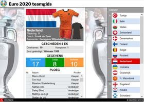 VOETBAL: UEFA Euro 2020 teamgids interactive infographic