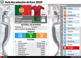 FUTEBOL: Guia das seleções do Euro 2020 interactivo infographic