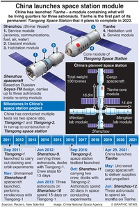 SPACE: China's space station project infographic
