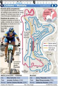 TOKIO 2020: Ciclismo de Montaña Olímpico infographic