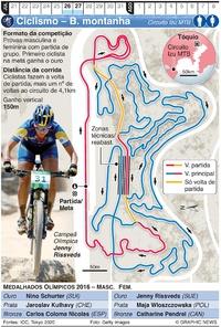 TÓQUIO 2020: Bicicleta de montanha Olímpica infographic