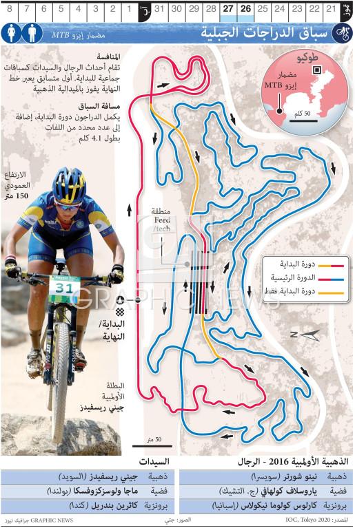 سباق الدراجات الجبلية - المضمار الأولمبي infographic