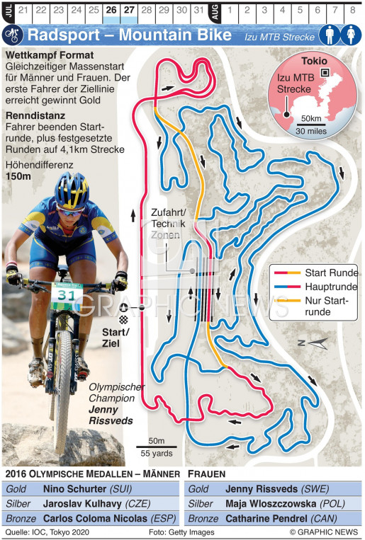 Olympic Mountain Bike infographic