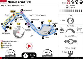 F1: Monaco GP 2021 interactive  infographic