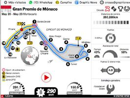 F1: Mónaco GP 2021 Interactivo (1) infographic