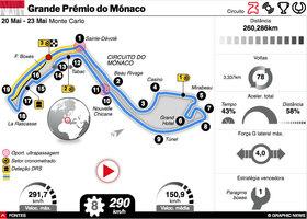 F1: GP do Mónaco 2021 interactivo (1) infographic