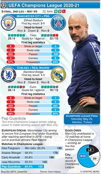 SOCCER: Champions League Semi-final, 2nd leg, May 4-5 infographic