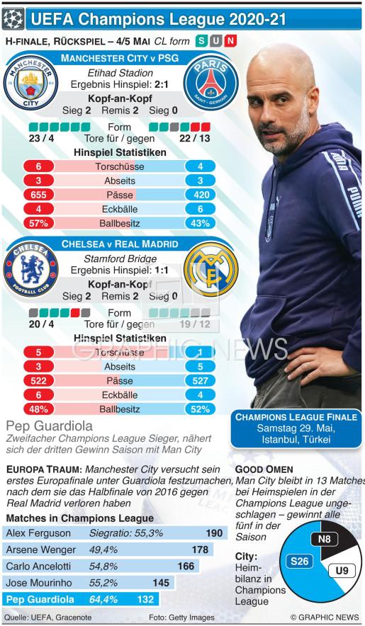 Champions League H-FINALE, Rückspiel, 4.-5. Mai infographic