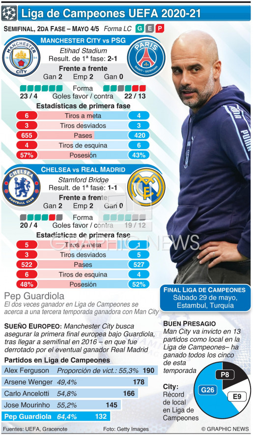 Semifinal Liga de Campeones, 2da fase, Mayo 4-5 infographic