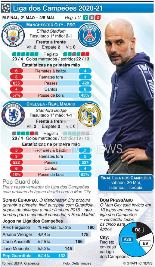 Liga dos Campeões, meia-final, 2ª mão, 4-5 Mai infographic