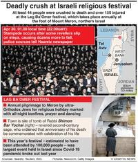 DISASTER: Deadly crush at Israeli religious festival infographic
