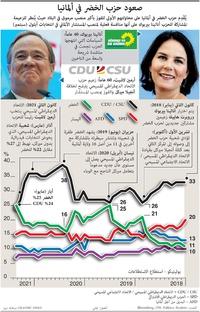 سياسة: حزب الخضر في ألمانيا infographic