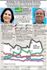 POLITIK: Deutschlands Grüne  infographic