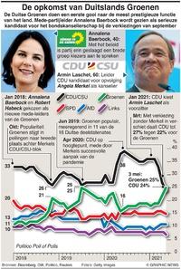 POLITIEK: Duitslands Groenen  infographic