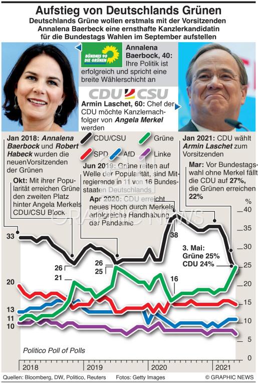 Deutschlands Grüne  infographic