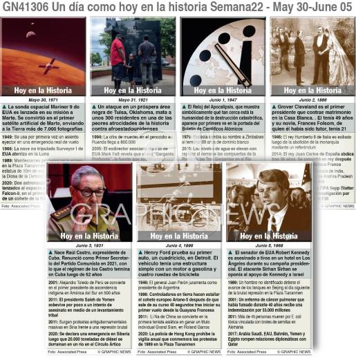 Un día como hoy Mayo 30 - Junio 05 2021 (semana 22) infographic