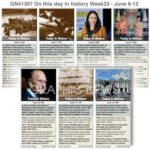 On this day June 06-12, 2021 (week 23) infographic