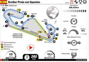 F1: Spanien GP 2021 interactive infographic
