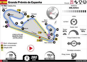 F1: GP de Espanha 2021 interactivo infographic
