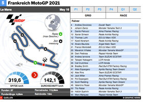 MOTOGP: Frankreich MotoGP 2021 interactive infographic