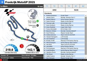 MOTOGP: MotoGP van Frankrijk 2021 interactive infographic
