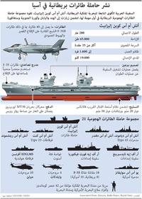 عسكري: نشر حاملة طائرات بريطانية في آسيا infographic