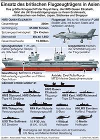 MILITÄR: HMS Queen Elizabeth Einsatz infographic