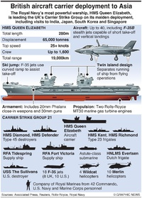 MILITARY: HMS Queen Elizabeth deployment infographic