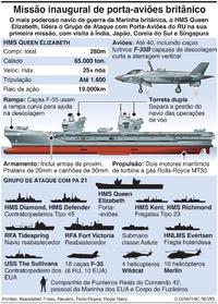 DEFESA: Primeira missão do HMS Queen Elizabeth infographic