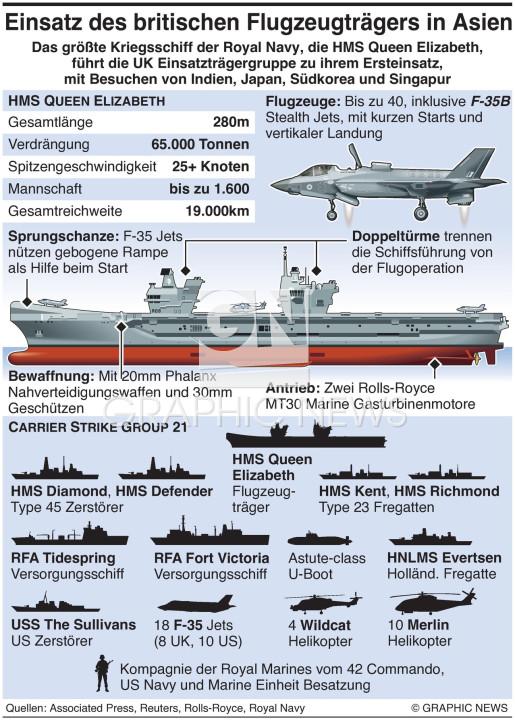 HMS Queen Elizabeth Einsatz infographic