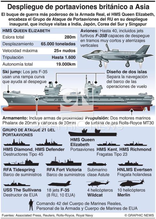 Despliegue del HMS Queen Elizabeth infographic
