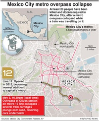 ACCIDENTS: Mexico City metro overpass collapse infographic