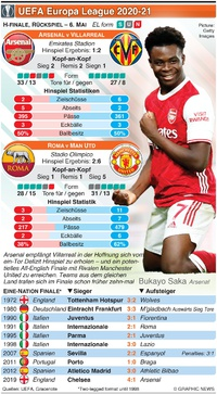 FUSSBALL: UEFA Europa League Halbfinale, Rückspiel, 6. Mai infographic