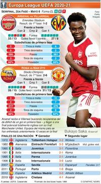 SOCCER: Semifinal Europa League UEFA , 2da fase, Mayo 6 infographic