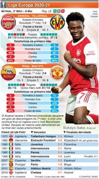 FUTEBOL: Liga Europa, Meias-finais, 2ª mão, 6 Mai infographic