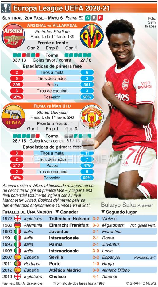 Semifinal Europa League UEFA , 2da fase, Mayo 6 infographic
