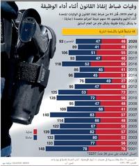 الولايات المتحدة: وفيات ضباط إنفاذ القانون أثناء أداء الوظيفة infographic