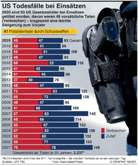 Vereinigte Staaten: Tote im Einsatz infographic