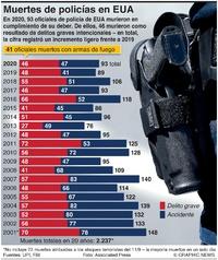 ESTADOS UNIDOS: Muertes de policías en el cumplimiento de su deber  infographic