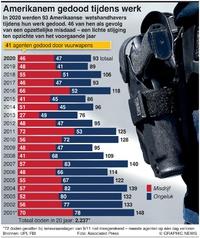 VERENIGDE STATEN: Gedood tijdens uitoefenen van functie infographic