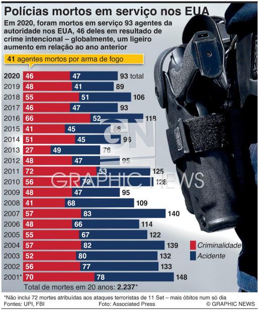 Polícias mortos em serviço infographic