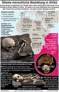 WISSENSCHAFT: Früheste menschliche Bestattung in Afrika infographic