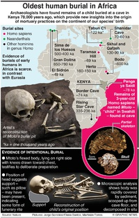 SCIENCE: Oldest human burial in Africa infographic
