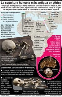 CIENCIA: El enterramiento humano más antiguo en África infographic